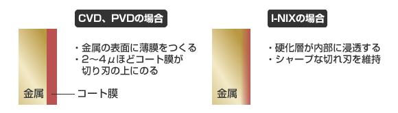 I-NIX(アイニックス)